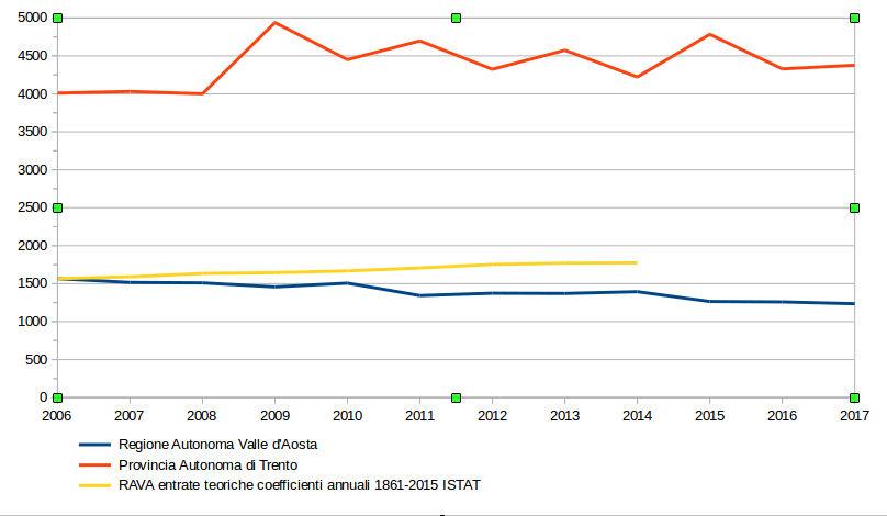 Grafico variazioni entrate Regione Autonoma della Valle d'Aosta e Provincia Autonoma di Trento 2006-2017 - grafico di Gian Mario Navillod.