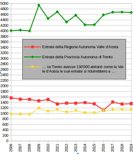 Grafico variazioni entrate Regione Autonoma della Valle d'Aosta e Provincia Autonoma di Trento 2006-2019 – elaborazione di Gian Mario Navillod.